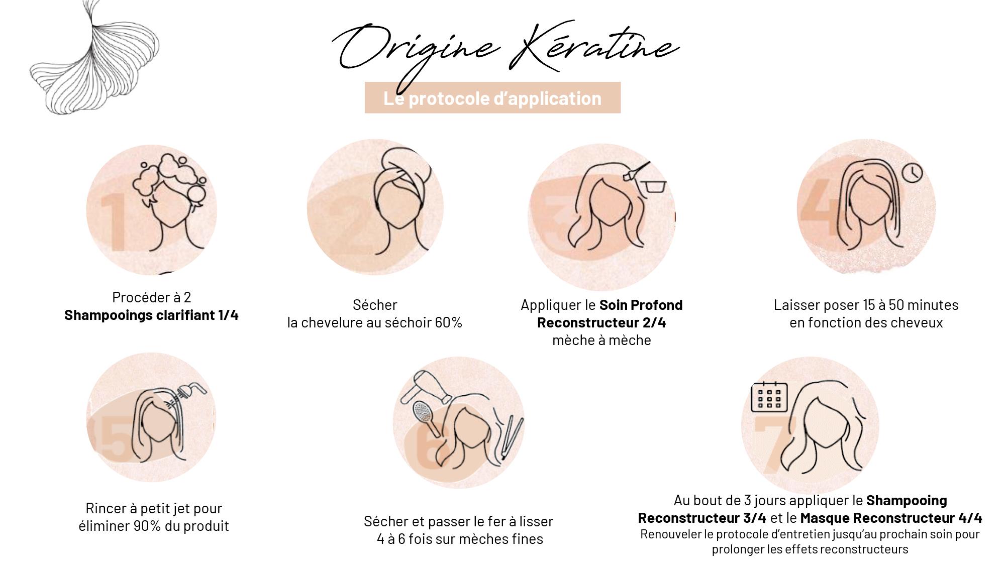 PROTOCOLE APPLICATION ORIGINE KERATINE